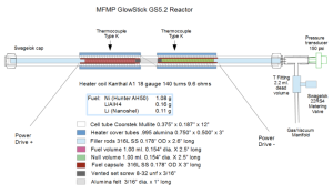 Skjematisk oversikt over MFMPs reaktor, kalt 'glowstick' (klikk på bildet).
